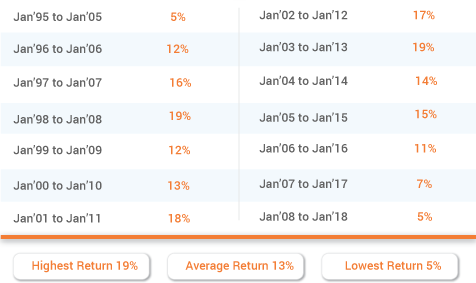 Investment Calculator – Calculate Returns on ULIP – Max Life